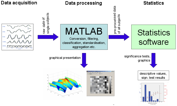 matlab data flow chart